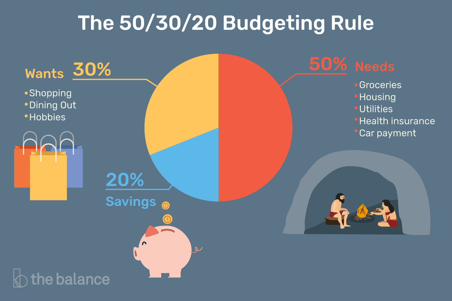 The 50/20/30 Rule for Minimalist Budgeting