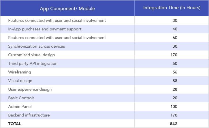 Estimated App Development Budget Bifurcated To Popular App Types