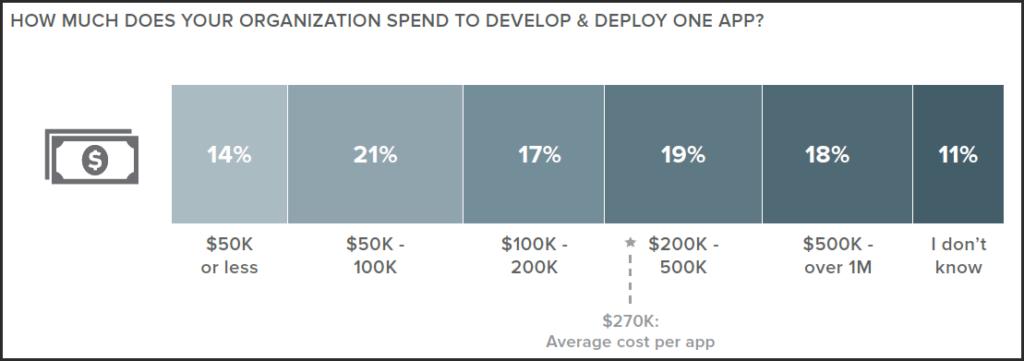 Figuring the costs of mobile app development | Formotus