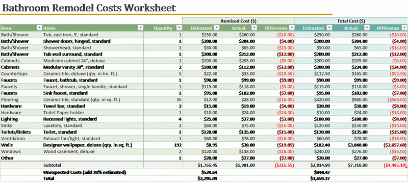 Bathroom remodel cost calculator   Templates   Office.| For