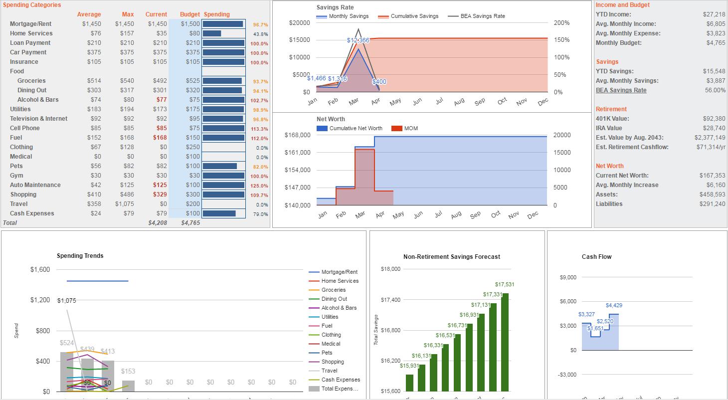 Budget & FI/RE Spreadsheet (x post /r/PersonalFinance