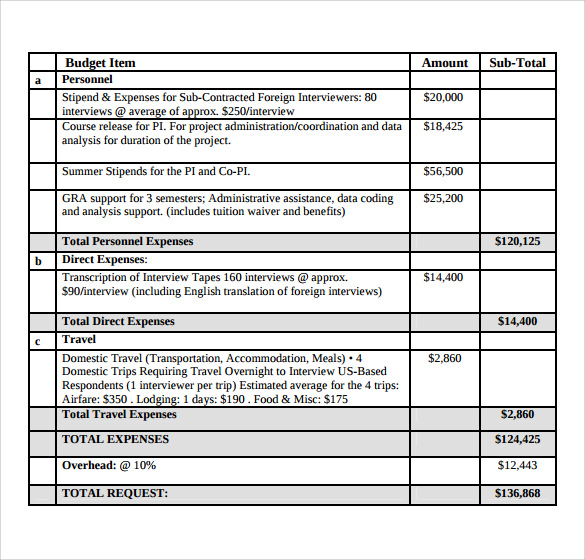 Sample Grant Budget   9+ Documents In PDF, Word