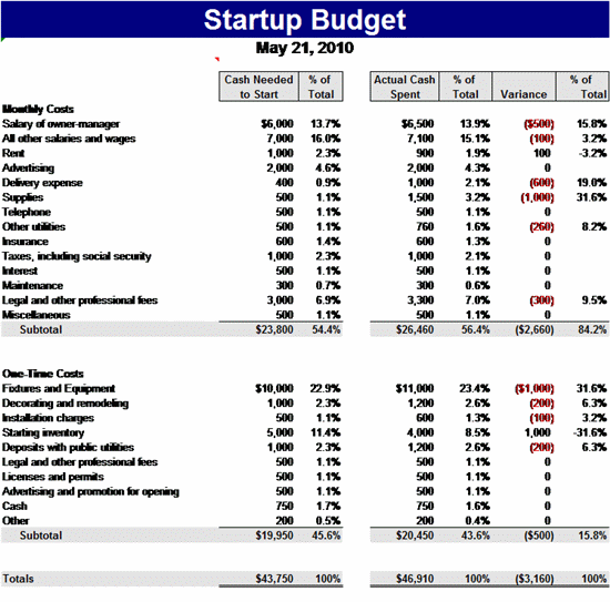 8+ Startup Budget Templates | Word, Excel & PDF Templates |