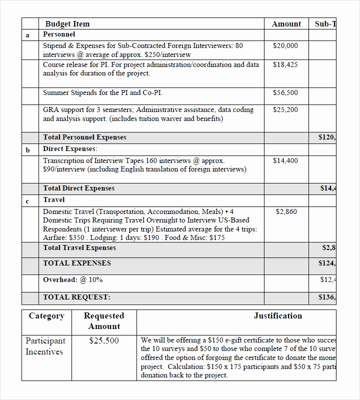 Proposed Budget Template and 11 Bud Proposals for A Restaurant