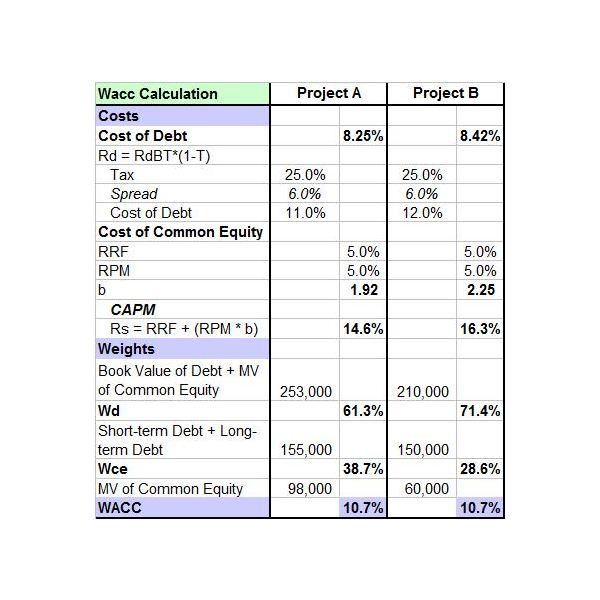capital expenditure budget template | Financial Management