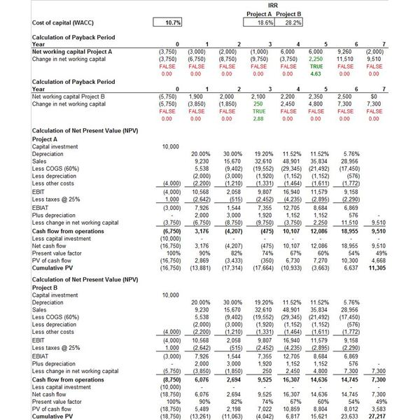 Free, Downloadable Sample: Capital Budget Template (Excel)