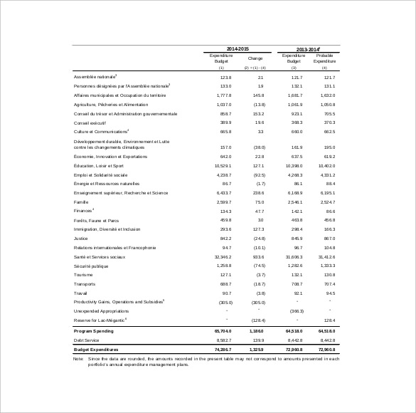 10+ Capital Expenditure Budget Templates   Word, PDF, Excel