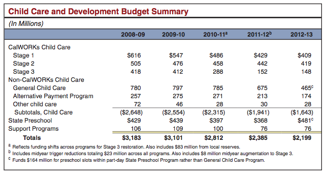 26 Images of Template Spreadsheet For Child Care Budget