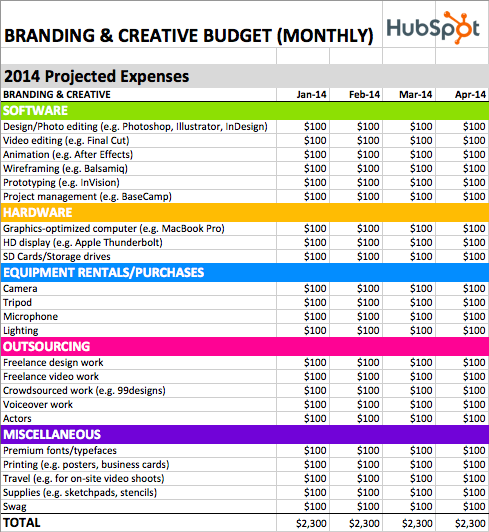 The Hidden Costs of Creative Work (and How to Budget for Them)