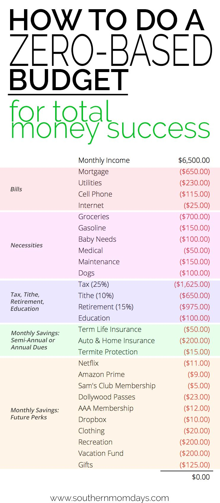 Zero Based Budgeting Template Dave Ramsey Budget Excel Spreadsheet
