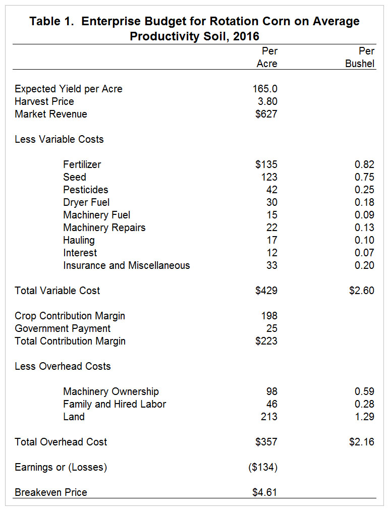 Using Enterprise Budgets to Compute Crop Breakeven Prices