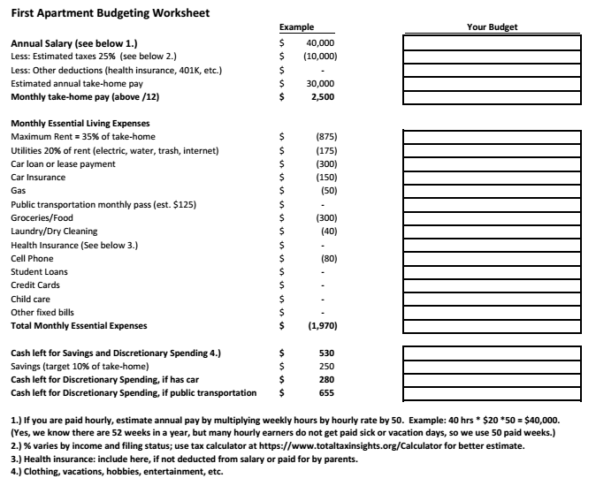 first apartment budget worksheet   Sazak.mouldings.co