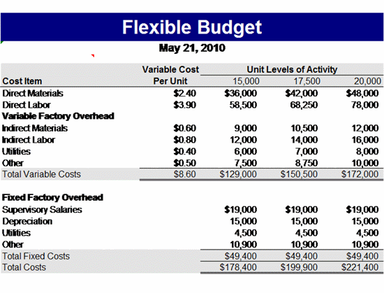 Flexible Budget Template | Free Microsoft Excel Templates | MS
