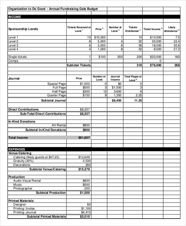 12+ Fundraising Budget Templates   Free Sample, Example Format