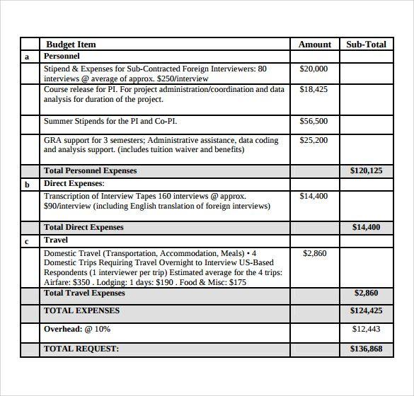 Grant Budget Template PDF | Grant Budget Template | Proposal