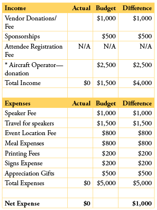Best Photos Of Safety Budget Template Marketing Plan Drapery