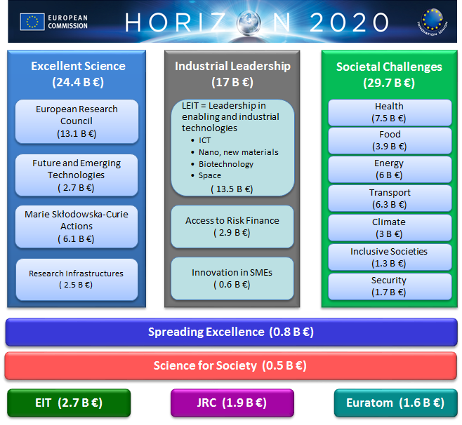 Complete Guide] Horizon 2020 budget preparation   Enspire Science Ltd.
