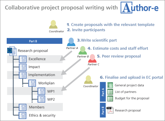 FP tools | Horizon 2020 proposal writing & budgeting tool