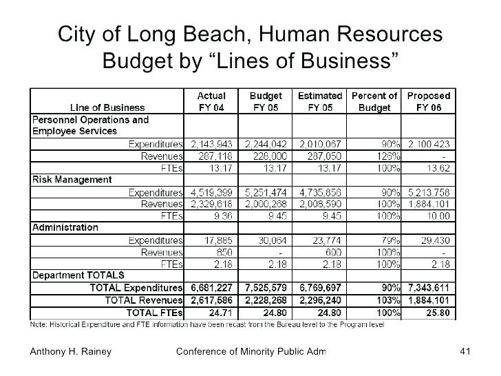 Line Item Budget Template Human Resources Organization Chart
