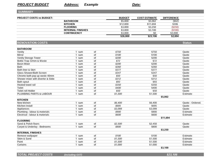 Budget – Running the Numbers   Project Budget for house   Budget