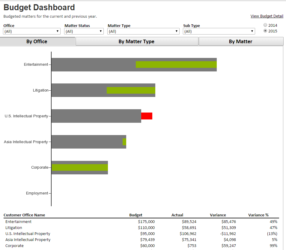 A Blueprint for Legal Department Budgeting and Forecasting – Part