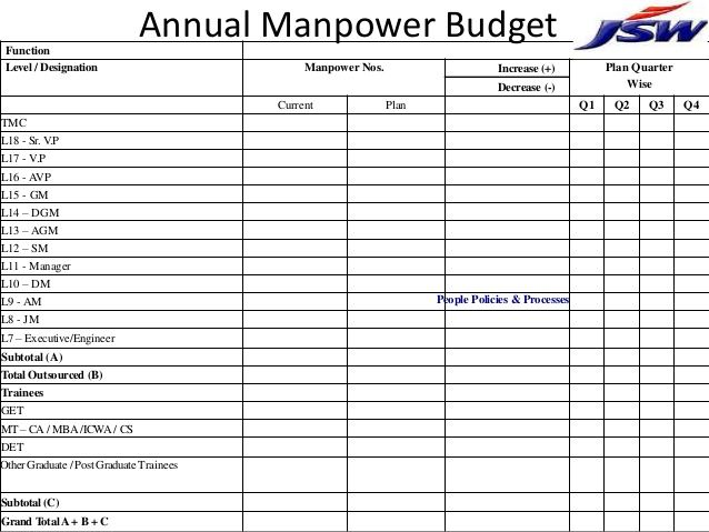 25 Best Manpower Planning Template images in 2017 | Action plan