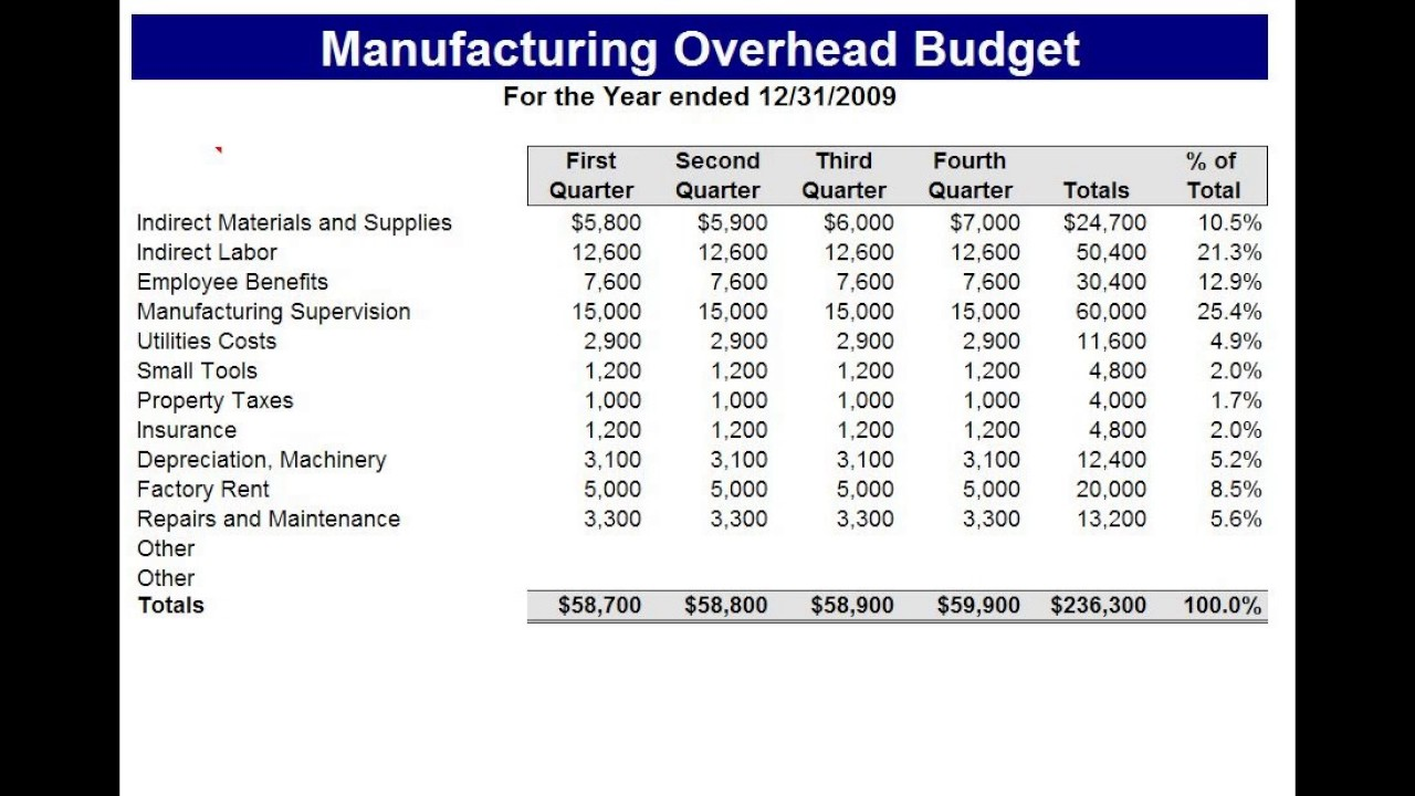 Manufacturing Budget Template Excel   YouTube