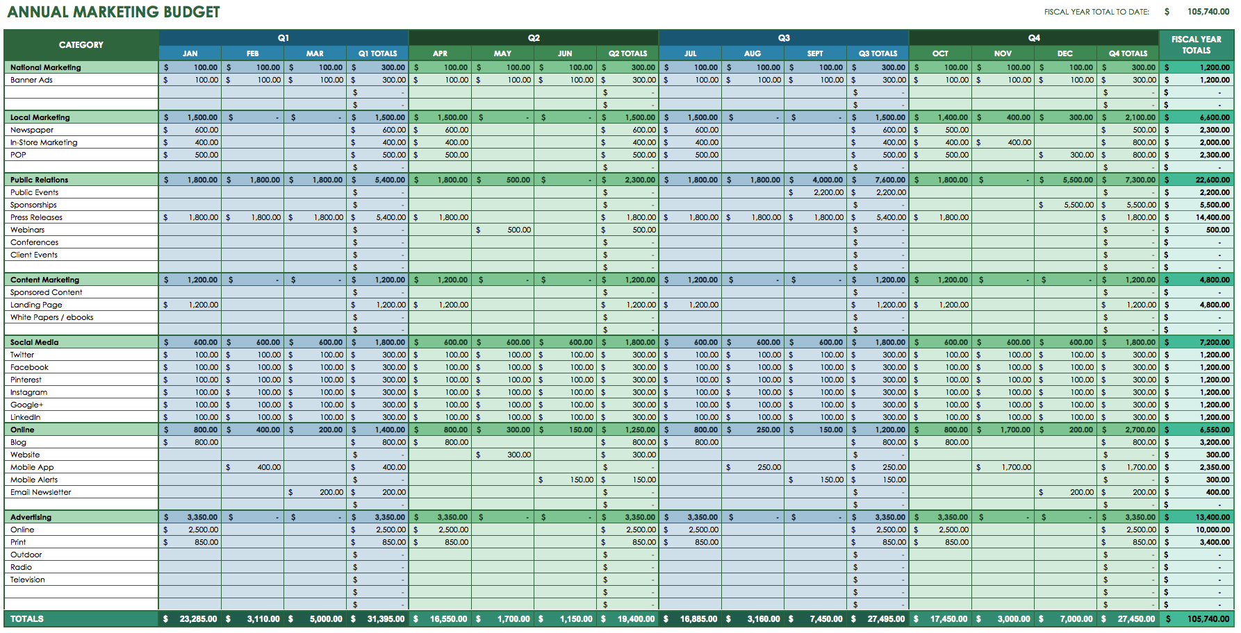 Annual Marketing Budget Template Best Of Cker Family Excel