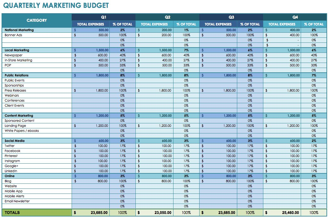 12 Free Marketing Budget Templates | Smartsheet