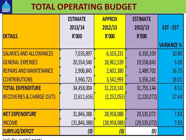 Municipal 2013 2014 budget presentation