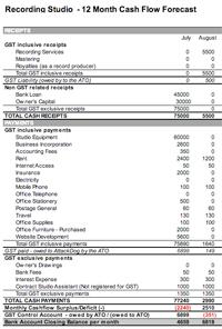 Recording Studio Budget | 12 Month Cash Flow Forecast