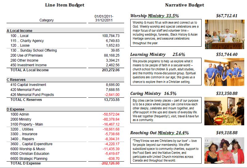 Narrative Budget Resources