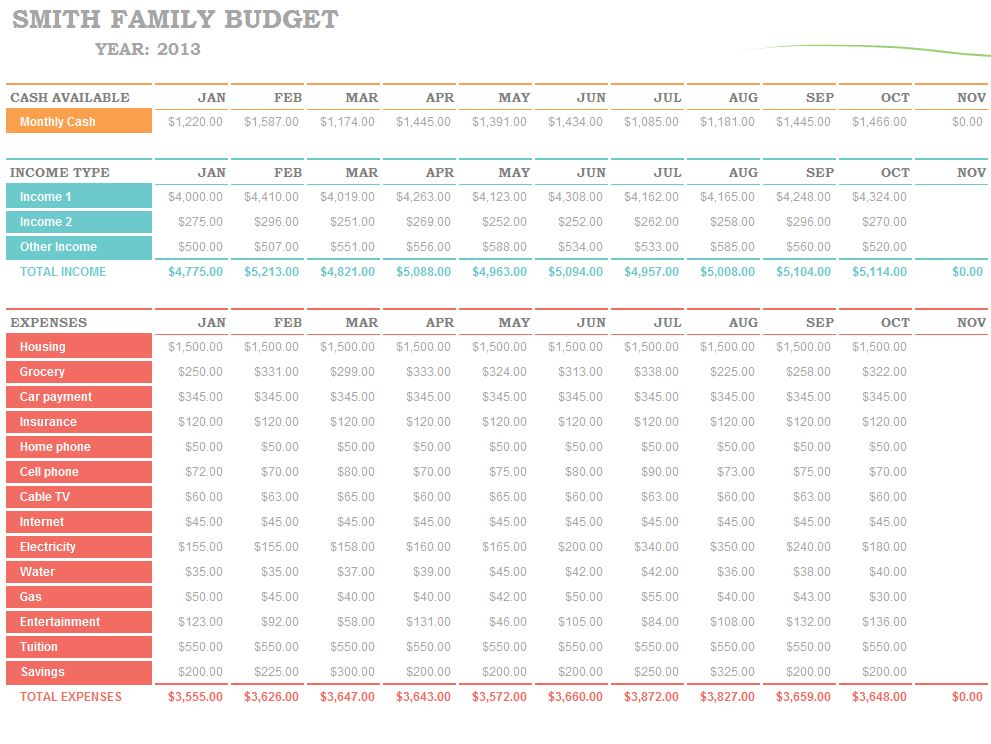 Family Budget Template | Family Budget