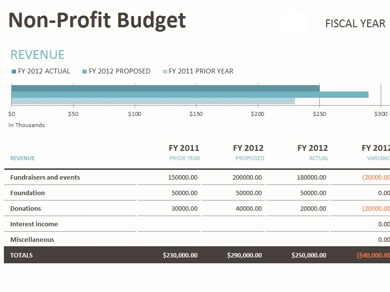 Operating Budget   Overview, Example, and Download Template