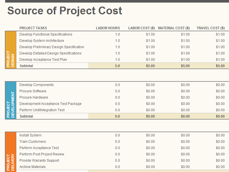 Project budget template allows companies to compile their budget