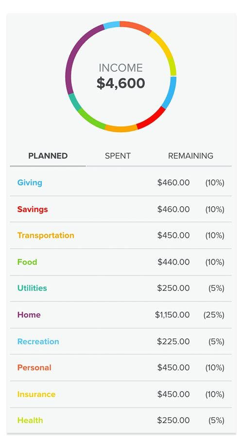 Budget Percentages | Personal Development | Budgeting, Sample