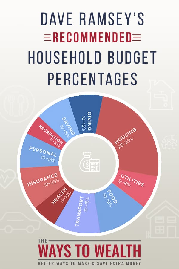 Dave Ramsey Recommended Household Budget Percentages for 2019
