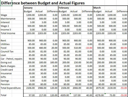 15+ Budget Templates for Excel   Spreadsheet123