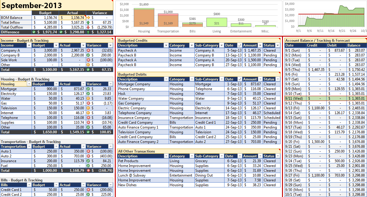 Personal Budget Spreadsheet Template for Excel 2007+: … | Budget