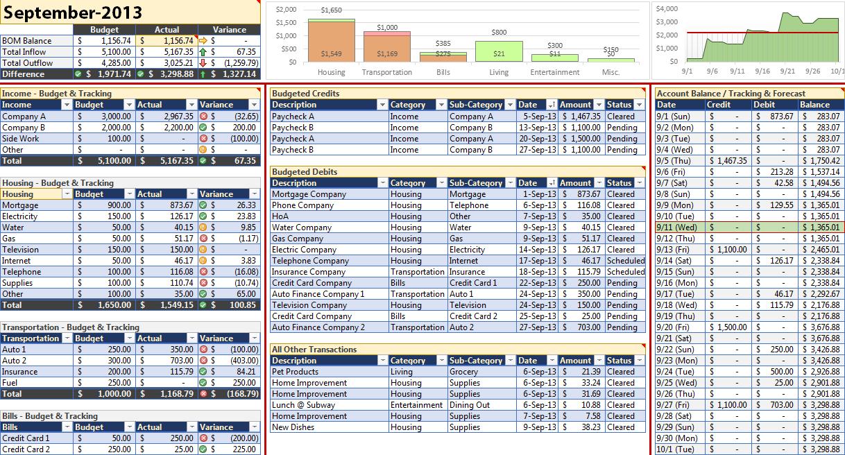 forecast budget template   Monza.berglauf verband.com