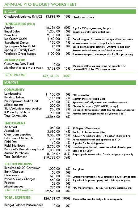 Budget Basics for PTOs   Finance & Money Management   Pto today