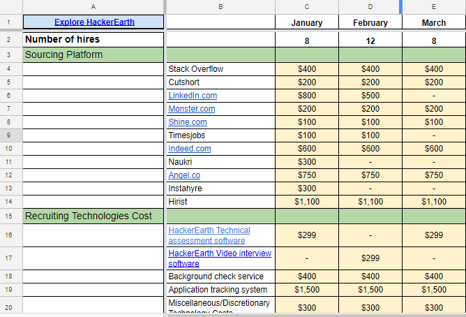 Creating a detailed recruiting budget (Template included