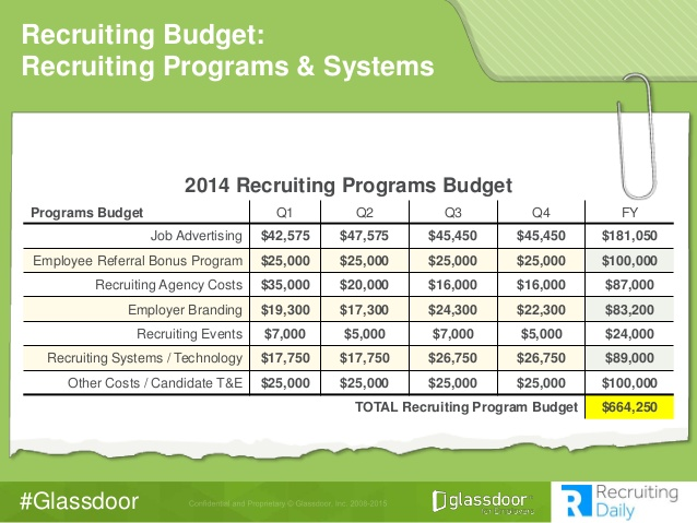 Glassdoor Recruiting Budget Revealed: How We Built Our 2014 Budget