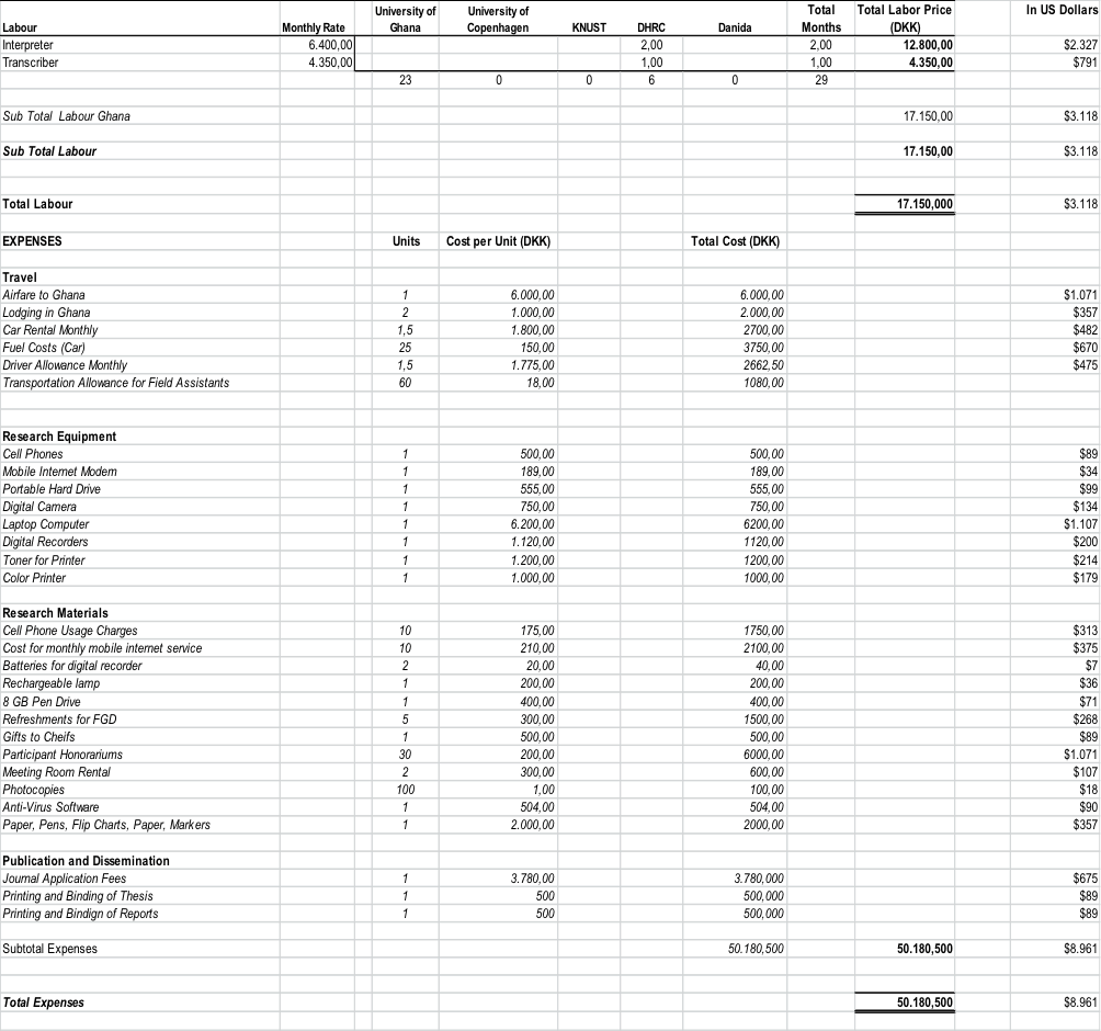 Sample research budget template | Better Thesis