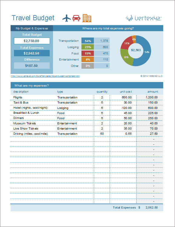Download a free Travel Budget Worksheet for Excel to help you plan