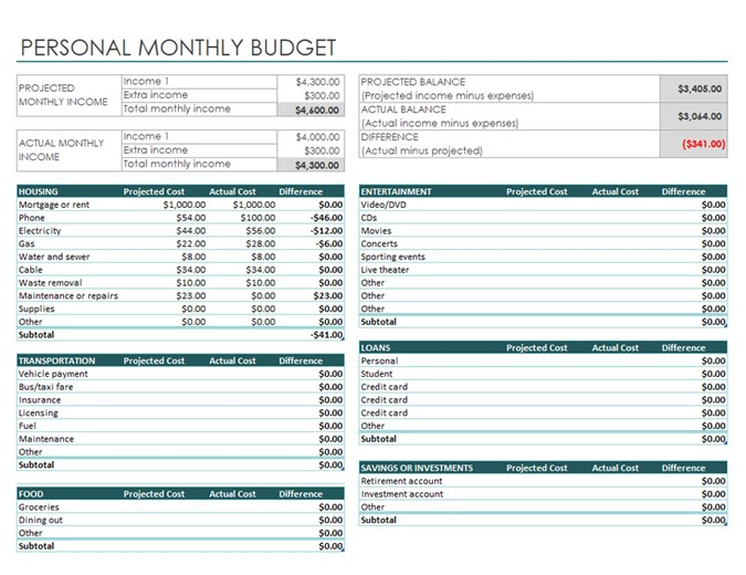 Personal Budget Template Sample | get sniffer