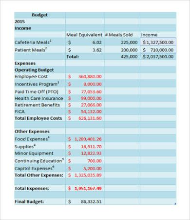 Hospital Department Budget Template , Departmental Budget Template
