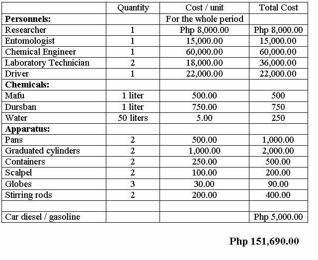 budget proposal | Sample Proposal | Sample resume, Resume