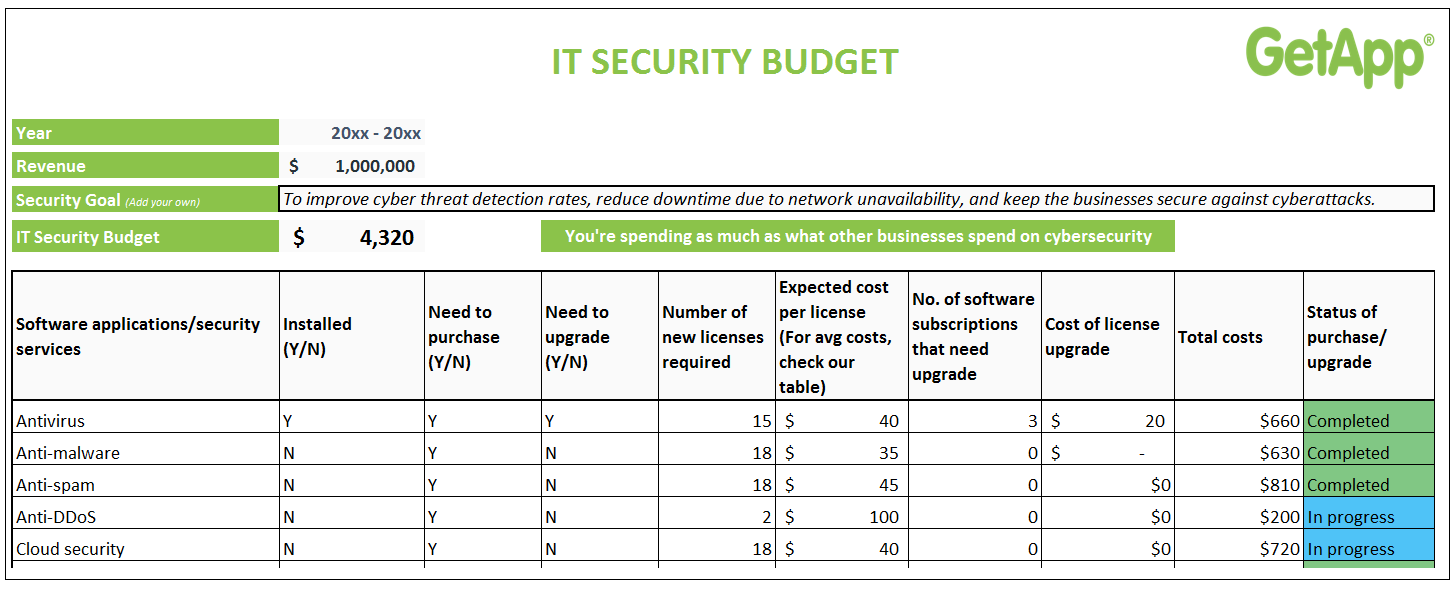 How to calculate your small business IT security budget: Use our