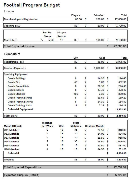 example budget   Monza.berglauf verband.com